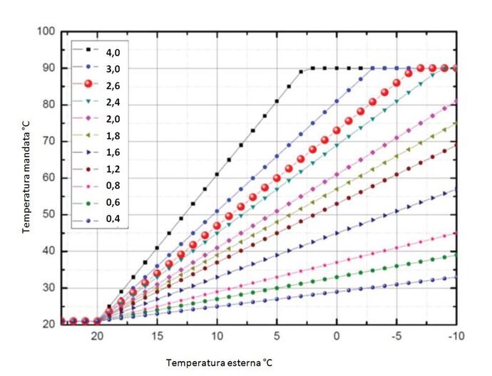 curva riscaldamento vsmart