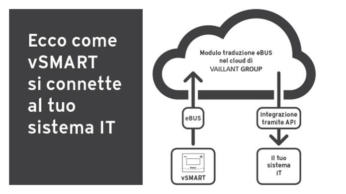 Diagramma API