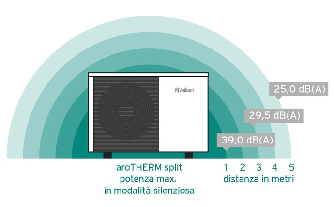 https://www.vaillant.it/images/professionisti/pompe-di-calore-landing-page/arothermsplitmaxpowersilentmode-1235875-format-flex-height@690@desktop.jpg